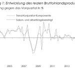 Wirtschaftsleistung Ende 2015 um 0,3% gestiegen / AT