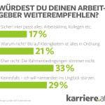 Mehrheit der Arbeitnehmer würde Arbeitgeber nicht weiterempfehlen / AT Linz