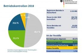 20.09.2019 DE: 500.000 Betriebskontrollen: Beanstandungsgrund Nr. 1 ist die Hygiene